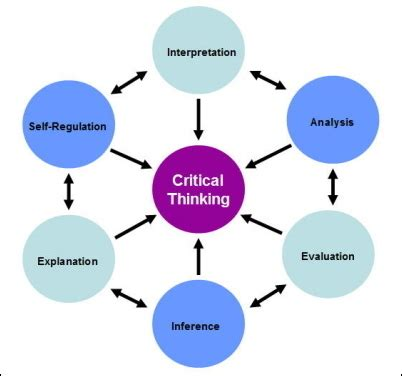Characteristics of Critical Thinkers - scadistrict70org