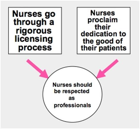 Critical Thinking in Nursing Process and Education